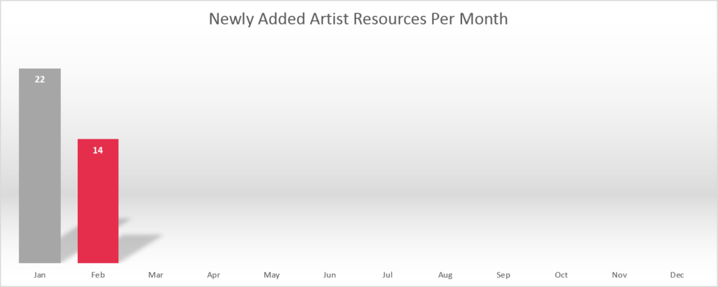 2018-03 Newly Added Artist Resources Per Month